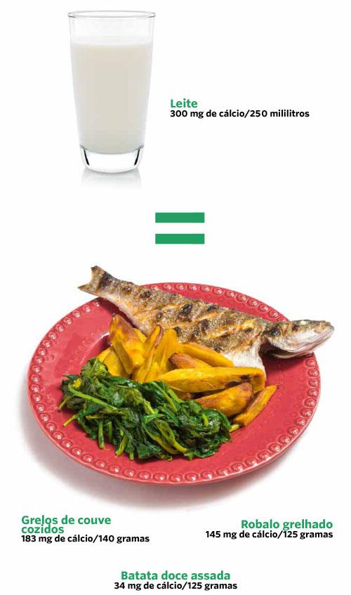 Copo leite e prato de peixe com batata-doce, grelhos e batata-doce
