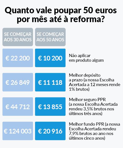 Poupar para a reforma