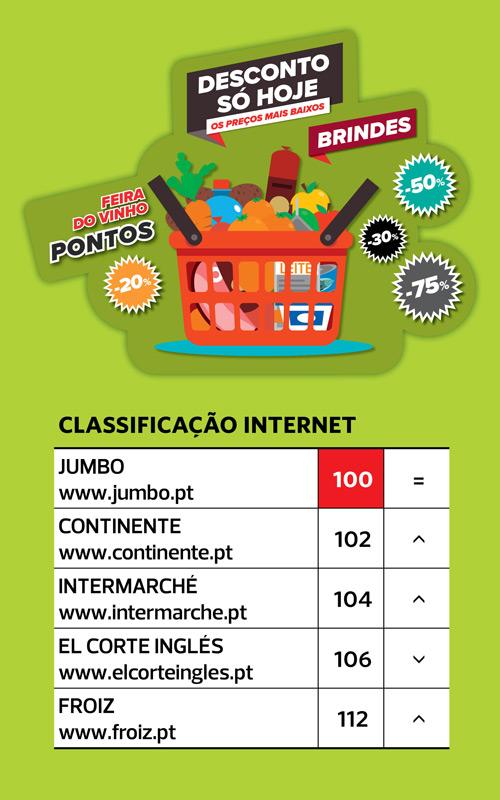 879769f94e Supermercados  Jumbo recupera liderança dos preços baixos
