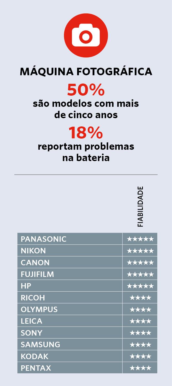 Classificamos a fiabilidade das marcas de máquinas fotográficas.