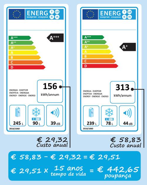 etiqueta energ tica dos frigor ficos como escolher